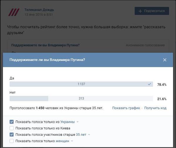 Рейтинг Путина вна Украине. Политика, Путин, Россия, Украина, соцопрос