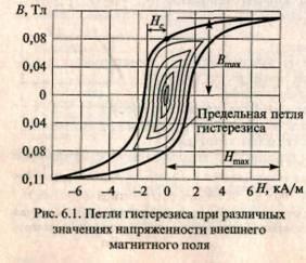 Петля гистерезиса Физика, Петля, Петля гистерезиса, Шуфутинский