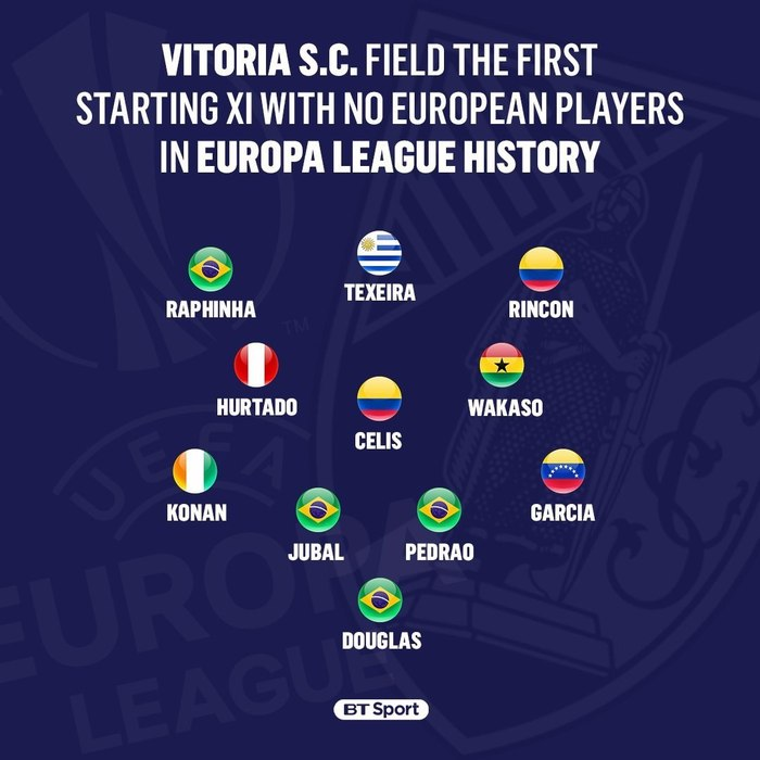 Когда в стране нет лимита на легионеров Футбол, Лига Европы, Португалия, Витория, Легионеры