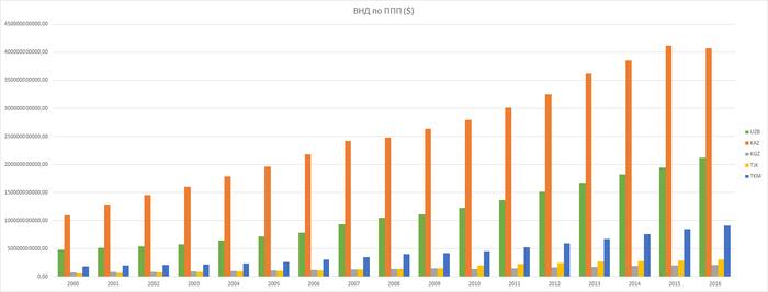 Макроэкономические показатели. Средняя Азия. Макроэкономика, Данные, World Bank, Длиннопост
