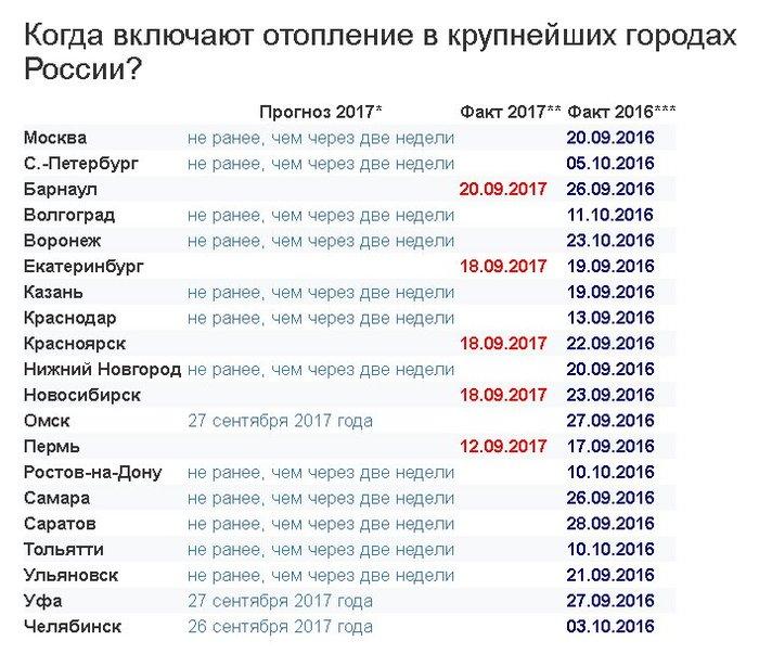 документов круглый график подключения отопления екатеринбург 2017 по улицам сколько царапин руках