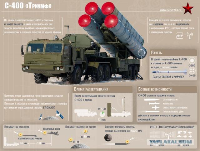 Саудовская Аравия договорилась о покупке С-400. с-400, Саудовская Аравия, СМИ, Политика, Зенитная ракетная система, Длиннопост