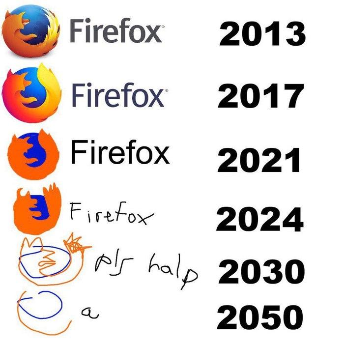 Развитие логотипа браузера