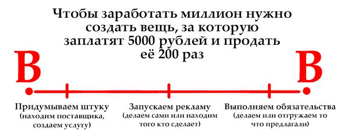 Изображение - Как зарабатывать, имея на руках миллион рублей 150791643819744327