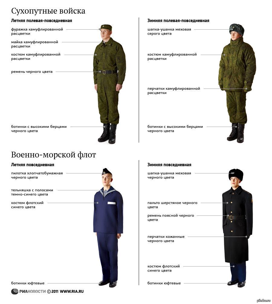 Форма одежды военнослужащих российской армии фото