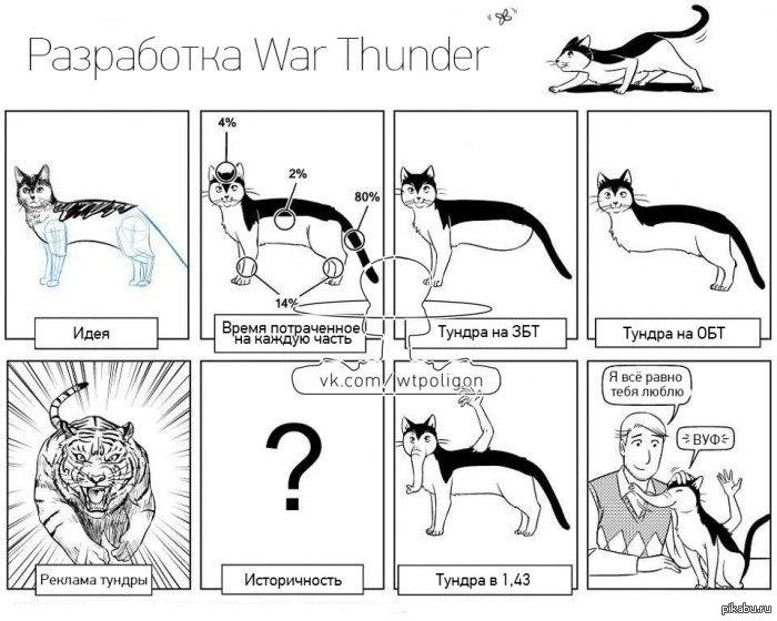кто разрабатывает war thunder