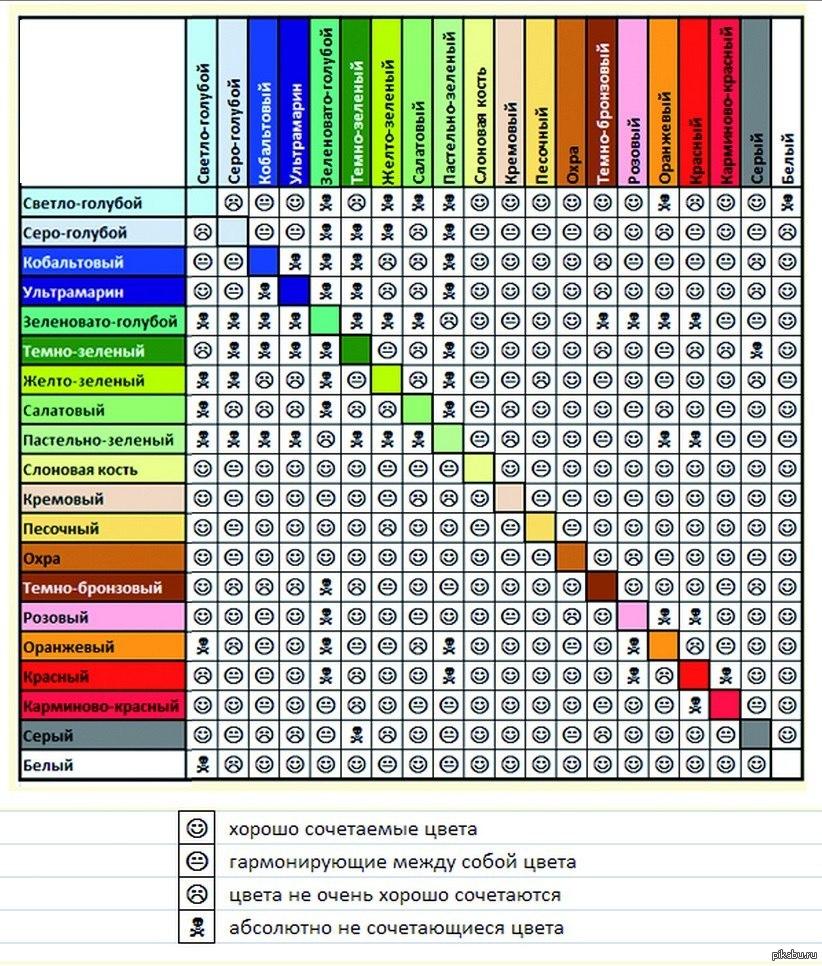 Совместимость цвета глаз таблица