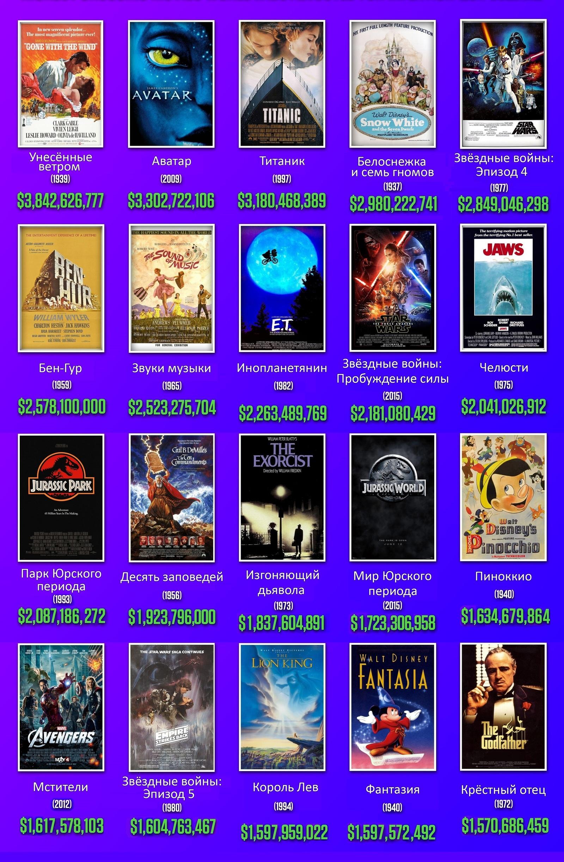 самые кассовые фильмы с учётом инфляции