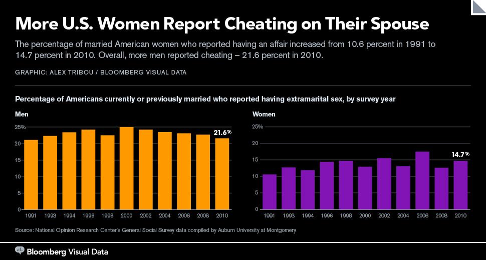 Статистика мужчины занимаются сексом в 1 5 раза чаще