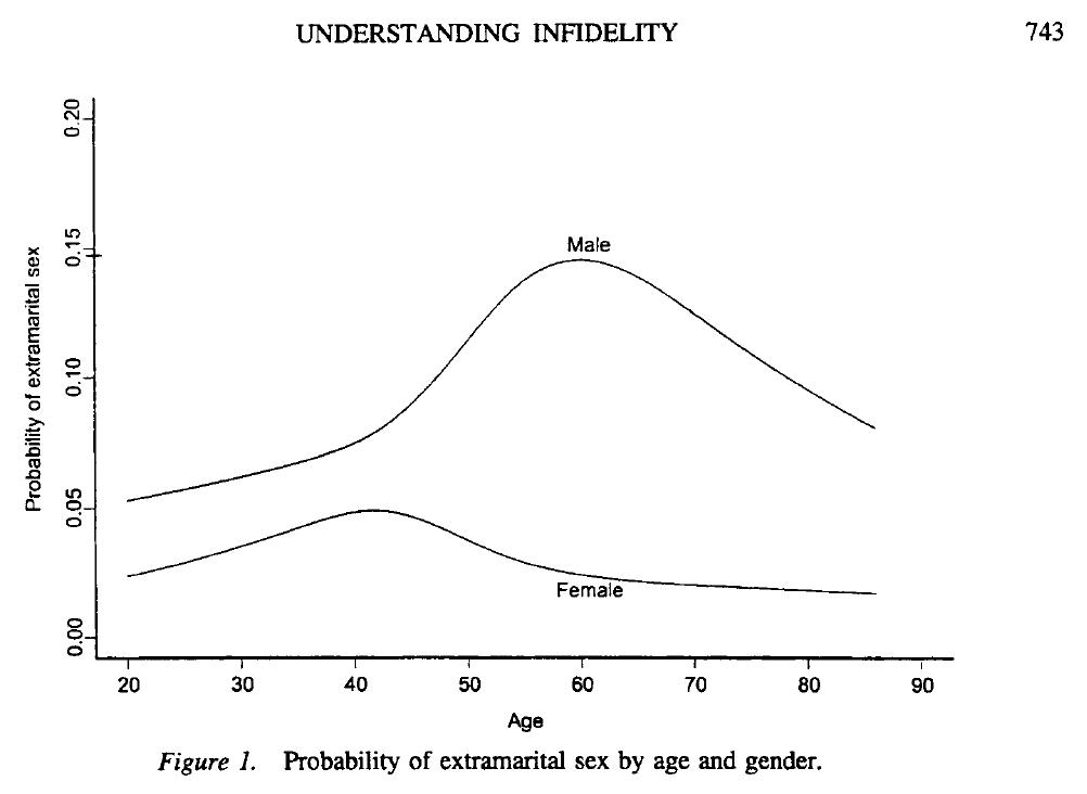 Мужчина первый секс статистика